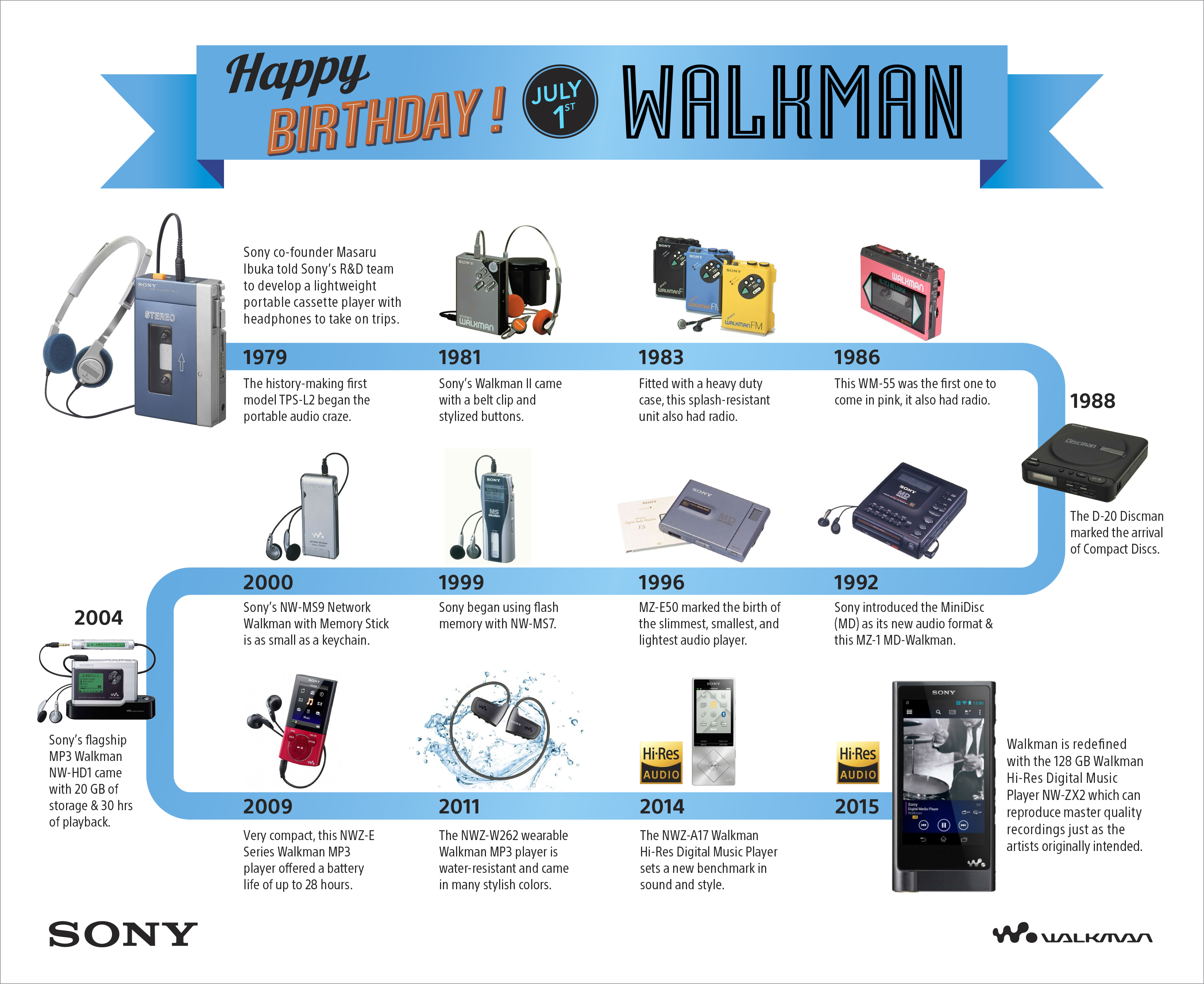 Sony Walkman-History Infographic - Music - Analie Cruz